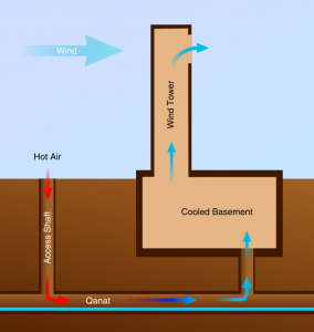Diagram of a building cooled by a qanat and wind tower natural ventilation system.